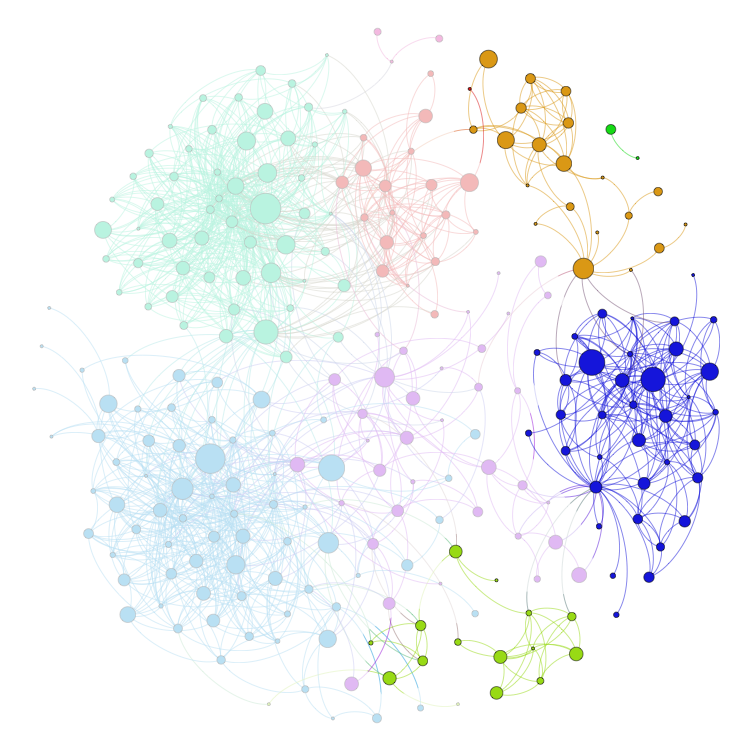 How to Visualize Your LinkedIn Network · AllThingsGraphed com
