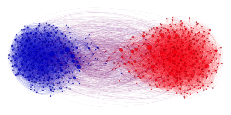 us political blogs network