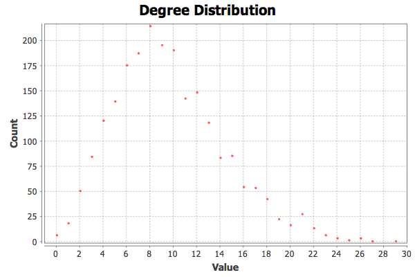 degree distribution chart