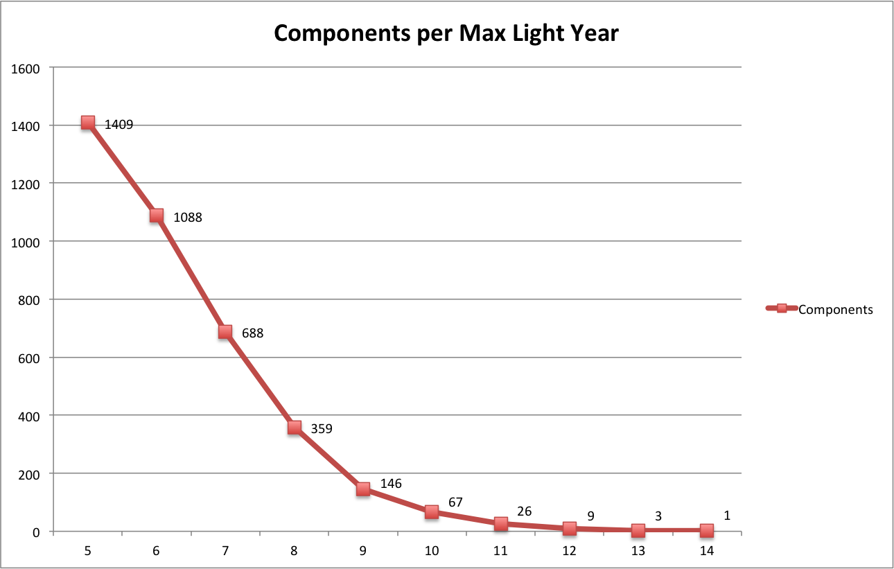component distribution chart