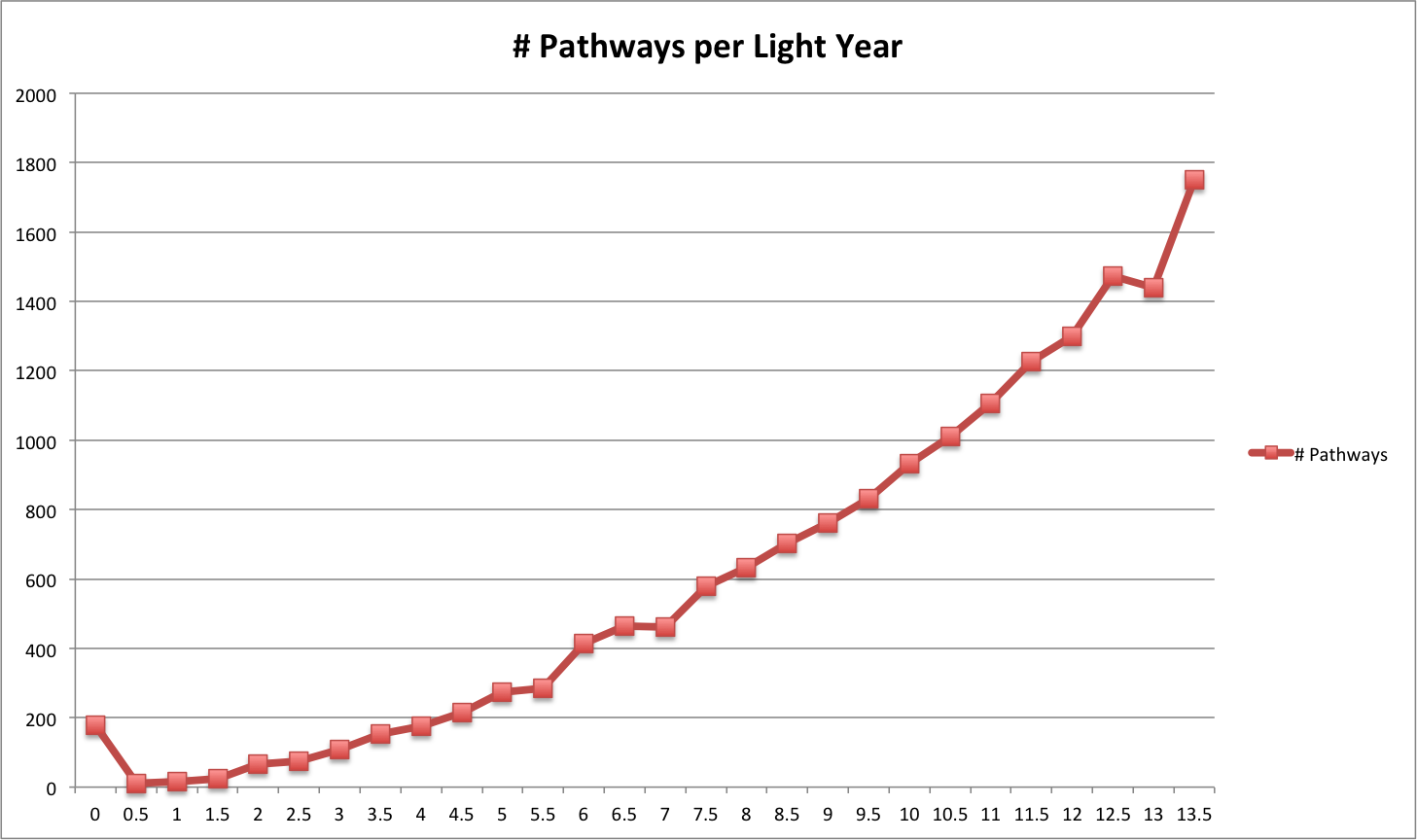 pathways distribution chart