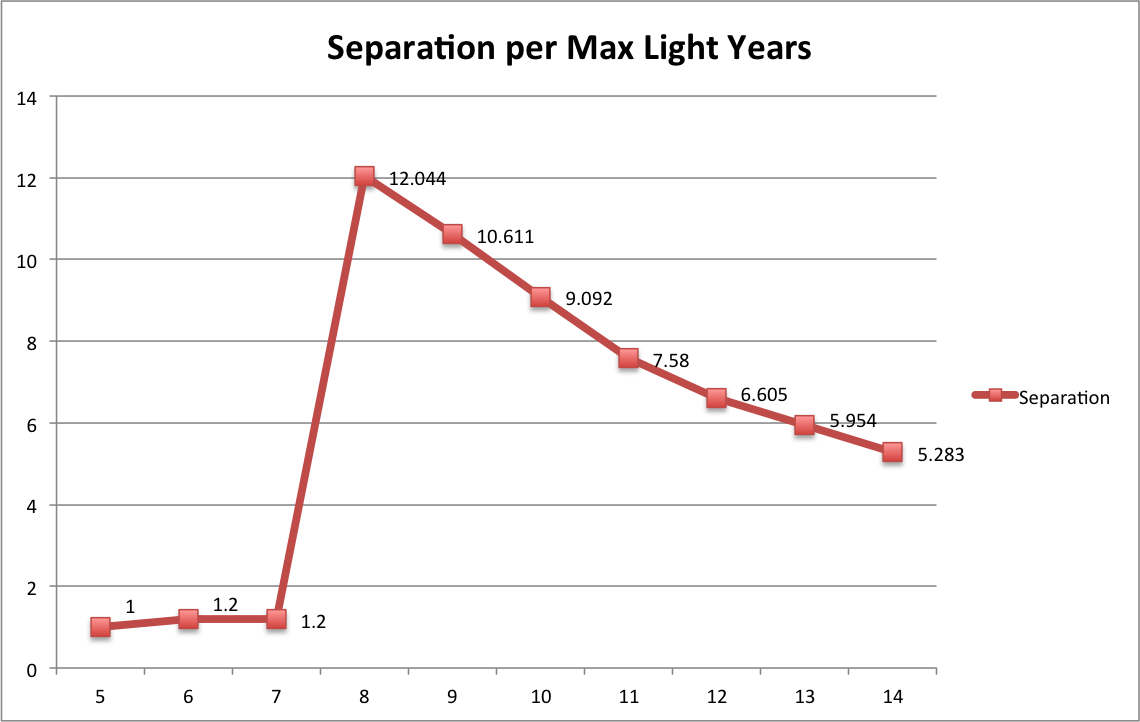 separation distribution chart
