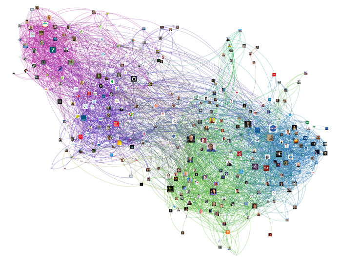 twitter network visualization