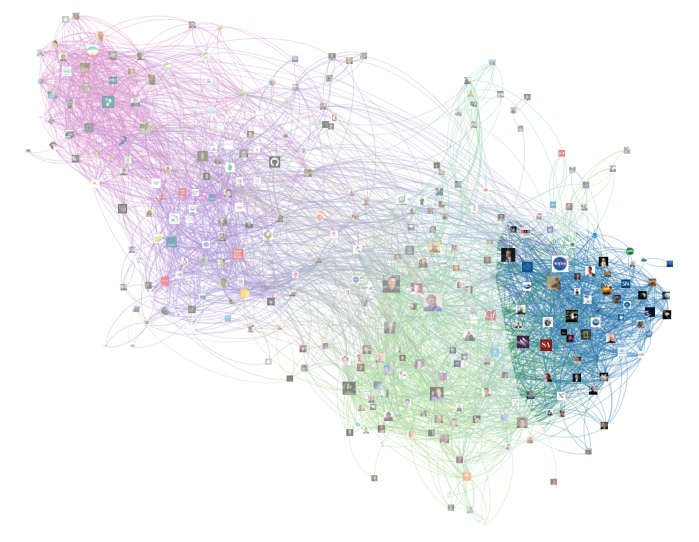 twitter network science space community